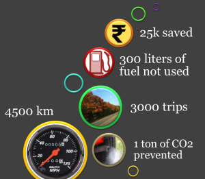 Namma-Cycle-in-numbers2012-blog2